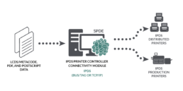 IPDS Printer Controller Module