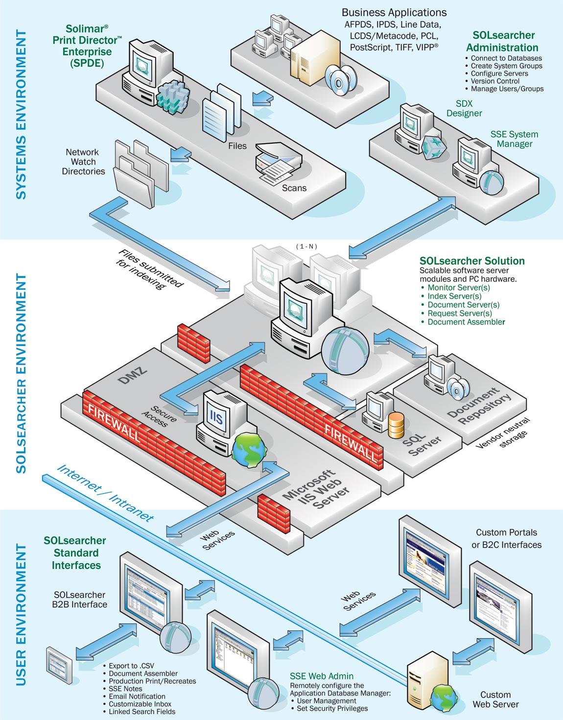 Solsearcher Enterprise Architecture Solimar Systems