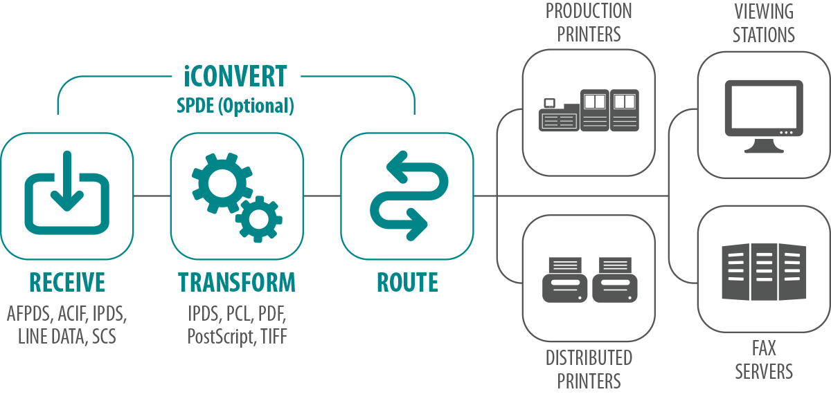 iCONVERT – Solimar Systems